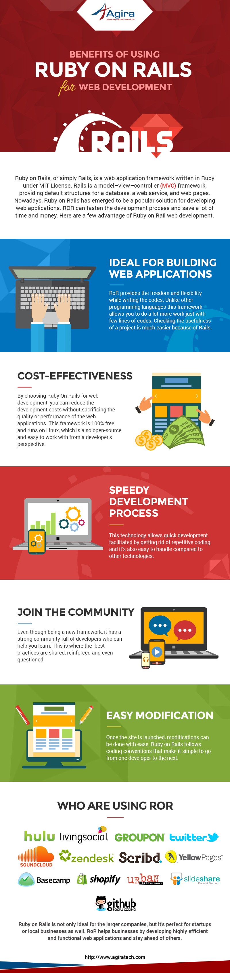 Ruby-on-Rails-Infographics