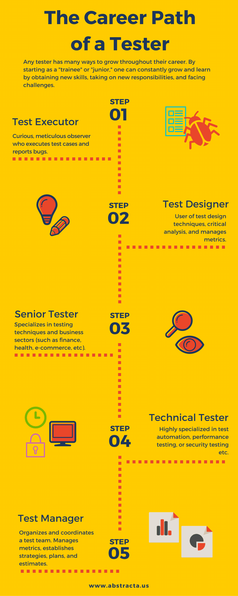 The Career Path of a Software Tester