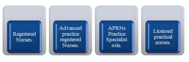Types-Of-Nurse