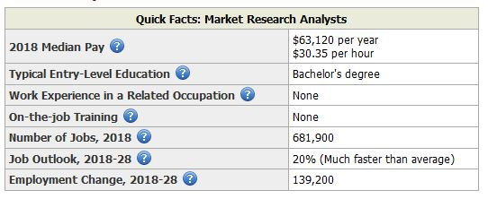 Market Research Analysts Career