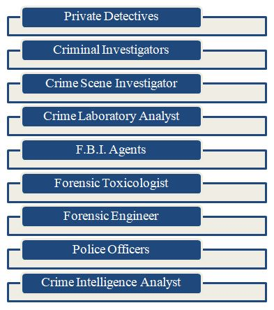 Criminology Career: Scopes and Opportunities in 2020 2